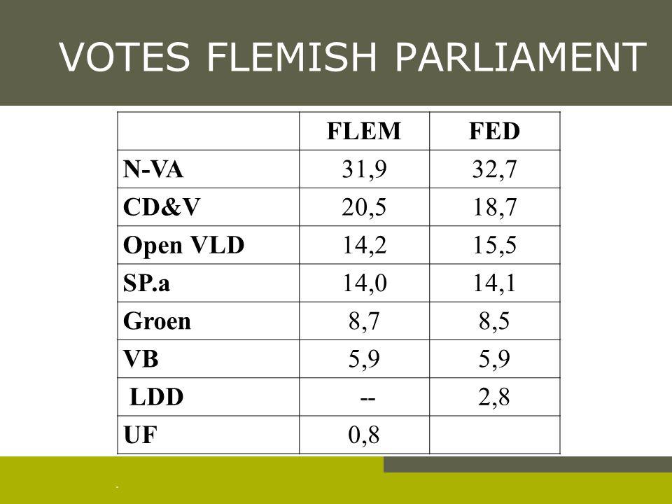 . VOTES FLEMISH PARLIAMENT FLEMFED N-VA31,932,7 CD&V20,518,7 Open VLD14,215,5 SP.a14,014,1 Groen8,78,5 VB5,9 LDD --2,8 UF0,8