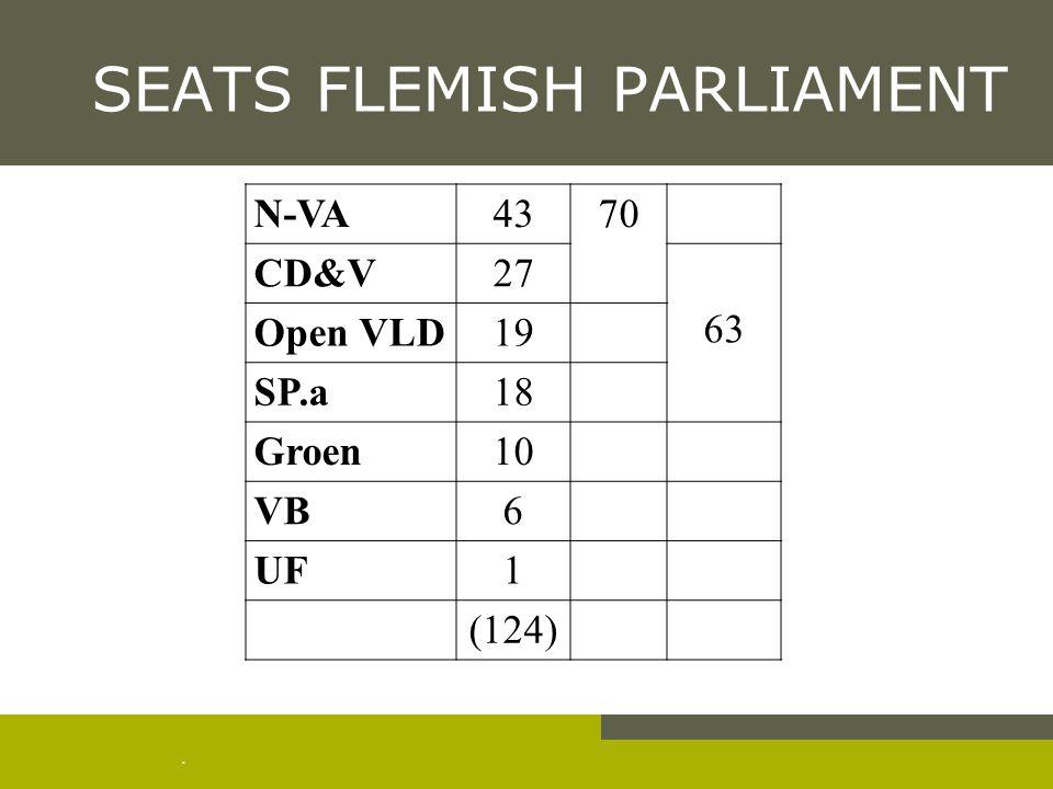 . SEATS FLEMISH PARLIAMENT N-VA4370 CD&V27 63 Open VLD19 SP.a18 Groen10 VB6 UF1 (124)