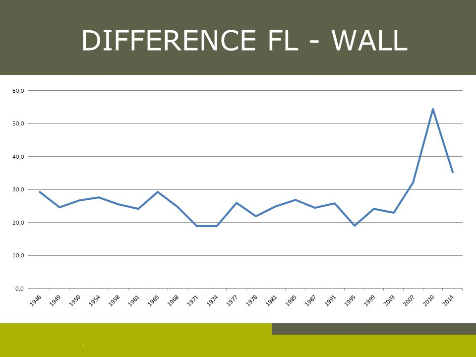 . DIFFERENCE FL - WALL