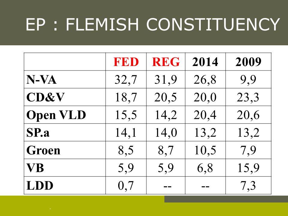 . EP : FLEMISH CONSTITUENCY FEDREG20142009 N-VA32,731,926,89,9 CD&V18,720,520,023,3 Open VLD15,514,220,420,6 SP.a14,114,013,2 Groen8,58,710,57,9 VB5,9 6,815,9 LDD0,7 -- 7,3