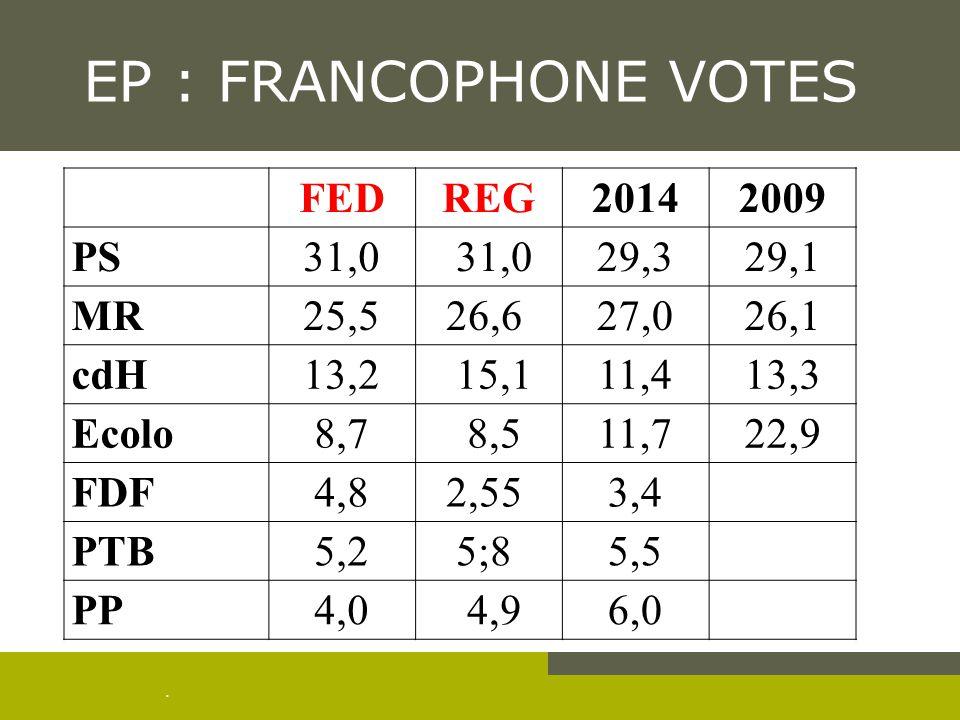 . EP : FRANCOPHONE VOTES FEDREG20142009 PS31,0 29,329,1 MR25,526,6 27,026,1 cdH13,2 15,111,413,3 Ecolo8,7 8,511,722,9 FDF4,82,55 3,4 PTB5,25;8 5,5 PP4,0 4,96,0