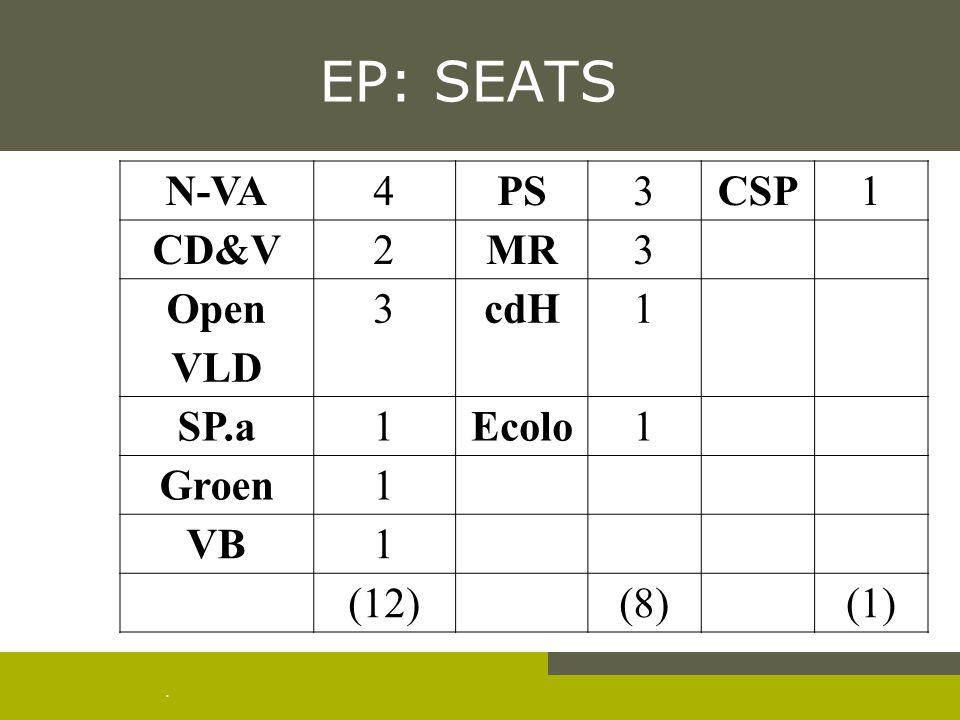 . EP: SEATS N-VA4PS3CSP1 CD&V2MR3 Open VLD 3cdH1 SP.a1Ecolo1 Groen1 VB1 (12)(8)(1)
