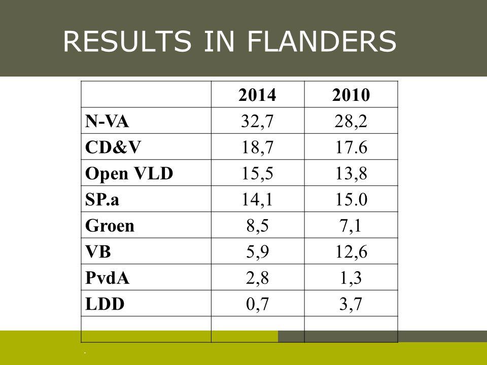 . RESULTS IN FLANDERS 20142010 N-VA32,728,2 CD&V18,717.6 Open VLD15,513,8 SP.a14,115.0 Groen8,57,1 VB5,912,6 PvdA2,81,3 LDD0,73,7
