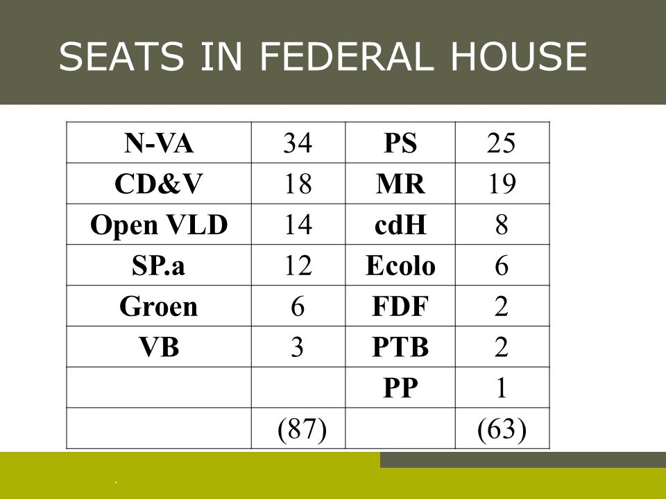 . SEATS IN FEDERAL HOUSE N-VA34PS25 CD&V18MR19 Open VLD14cdH8 SP.a12Ecolo6 Groen6FDF2 VB3PTB2 PP1 (87) (63)