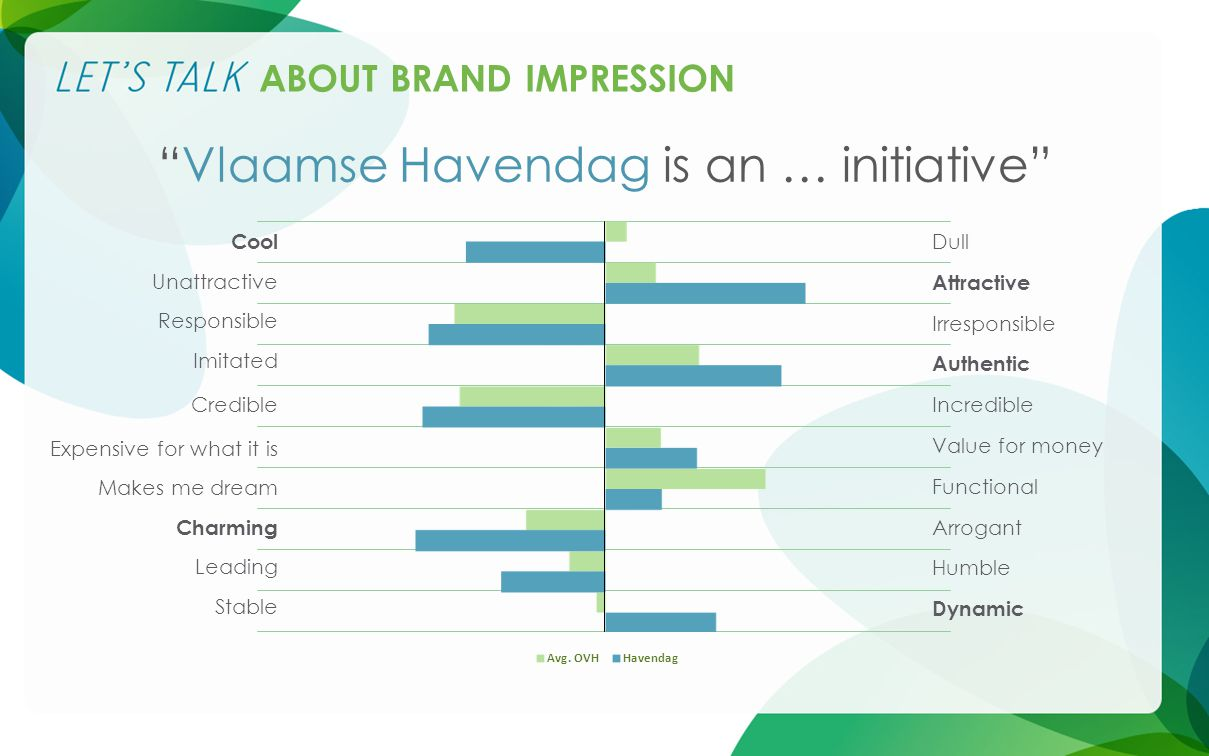 Dull Attractive Irresponsible Authentic Incredible Value for money Functional Arrogant Humble Dynamic Cool Unattractive Responsible Imitated Credible Expensive for what it is Makes me dream Charming Leading Stable ABOUT BRAND IMPRESSION Vlaamse Havendag is an … initiative
