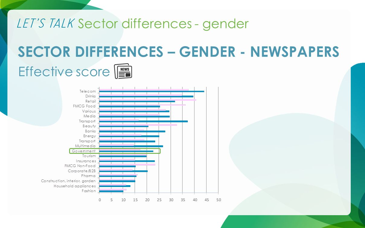 Sector differences - gender SECTOR DIFFERENCES – GENDER - NEWSPAPERS Effective score