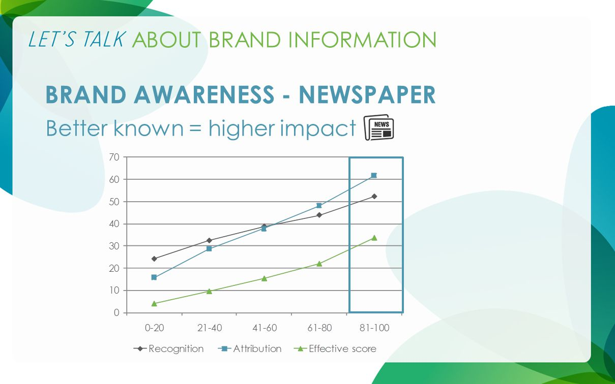 ABOUT BRAND INFORMATION BRAND AWARENESS - NEWSPAPER Better known = higher impact