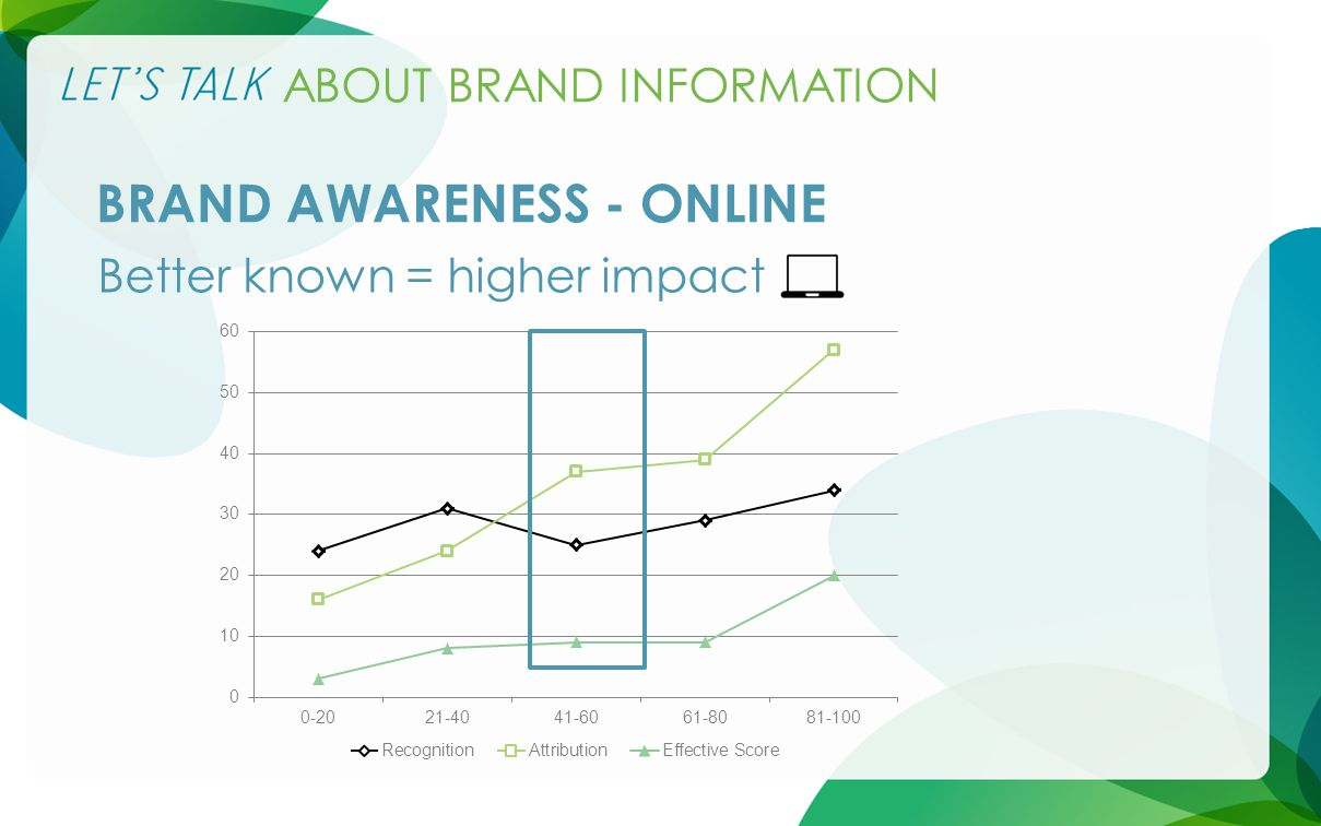 ABOUT BRAND INFORMATION BRAND AWARENESS - ONLINE Better known = higher impact