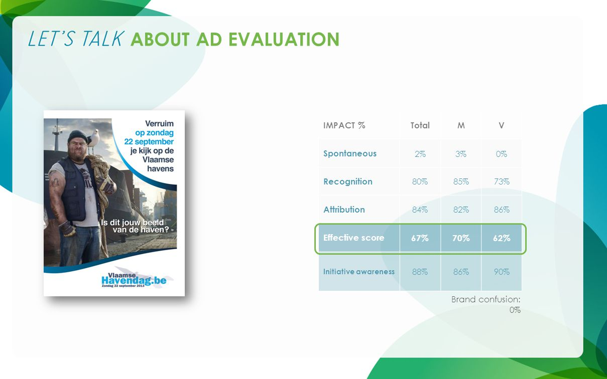 IMPACT %TotalMV Spontaneous 2%3%0% Recognition 80%85%73% Attribution 84%82%86% Effective score 67%70%62% Initiative awareness 88%86%90% ABOUT AD EVALUATION Brand confusion: 0%