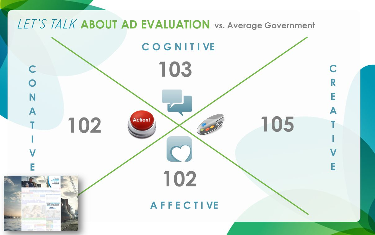 ABOUT AD EVALUATION vs. Average Government C O G N I T I VE A F F E C T I VE Action.