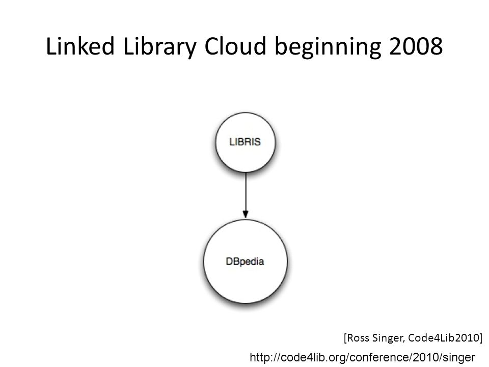 Linked Library Cloud beginning 2008 [Ross Singer, Code4Lib2010] http://code4lib.org/conference/2010/singer