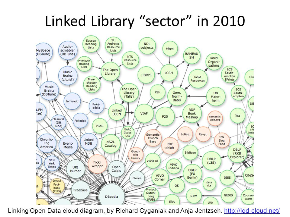"Linked Library ""sector"" in 2010 Linking Open Data cloud diagram, by Richard Cyganiak and Anja Jentzsch. http://lod-cloud.net/http://lod-cloud.net/"