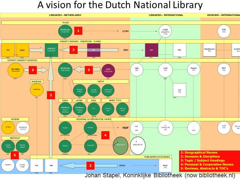 Johan Stapel, Koninklijke Bibliotheek (now bibliotheek.nl) A vision for the Dutch National Library
