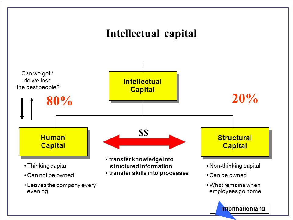 Intellectual Capital Intellectual Capital Structural Capital Structural Capital Human Capital Human Capital Thinking capital Can not be owned Leaves the company every evening Non-thinking capital Can be owned What remains when employees go home $$ Intellectual capital transfer knowledge into structured information transfer skills into processes 80% 20% Can we get / do we lose the best people.