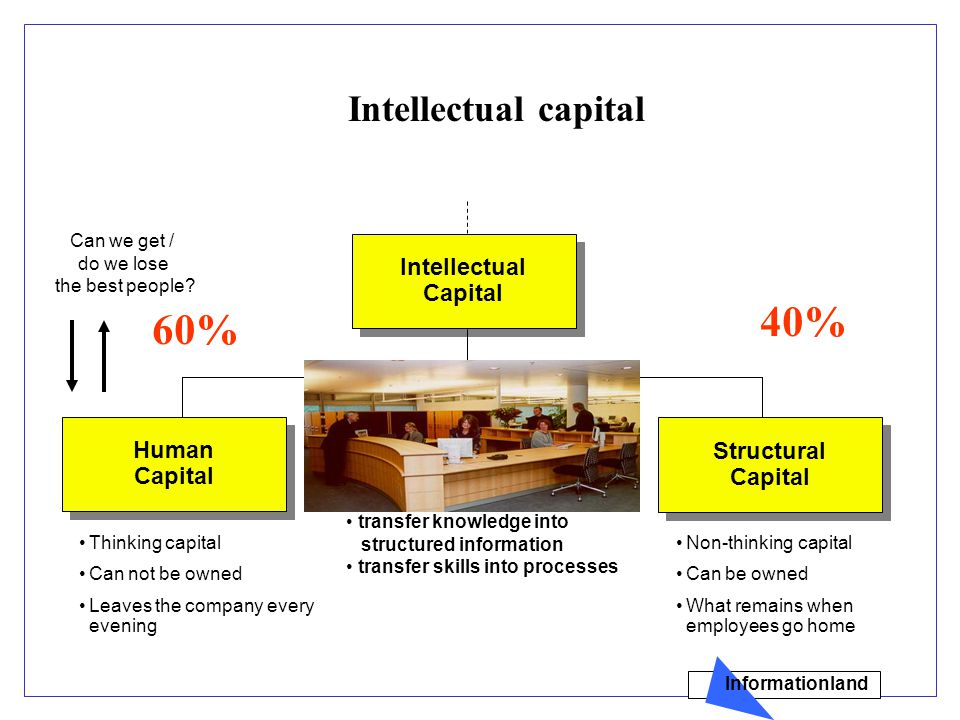 Intellectual Capital Intellectual Capital Structural Capital Structural Capital Human Capital Human Capital Thinking capital Can not be owned Leaves the company every evening Non-thinking capital Can be owned What remains when employees go home $$ Can we get / do we lose the best people.