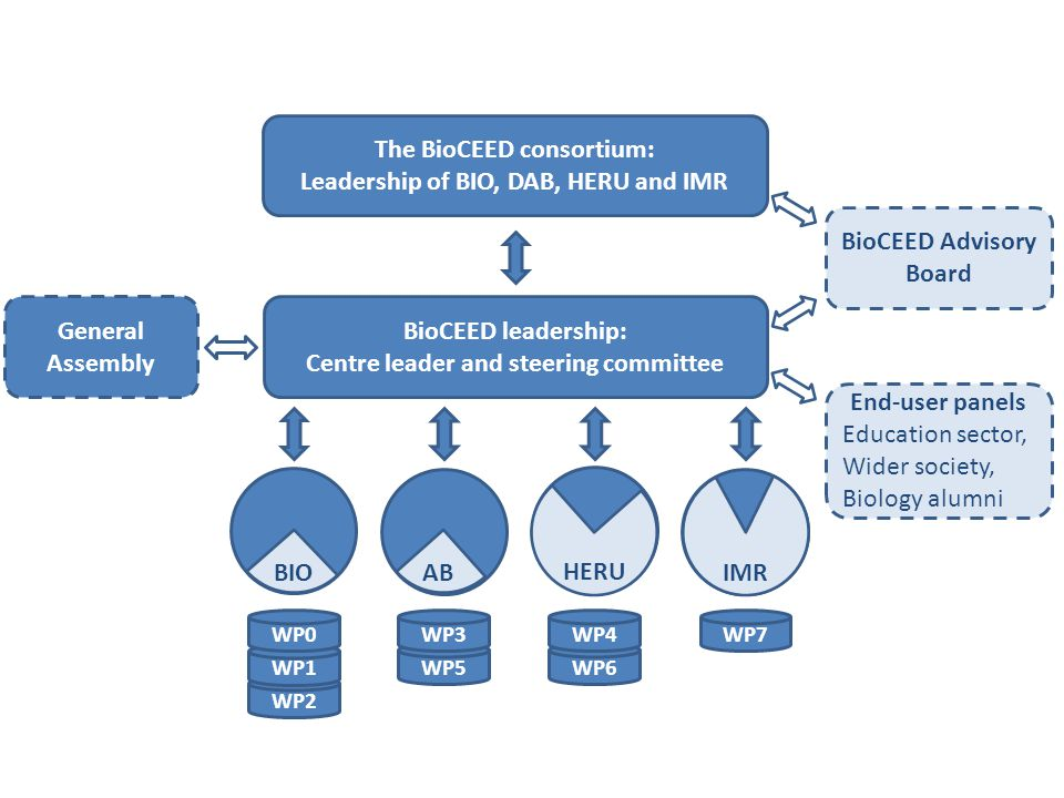 WP2 WP1 WP5WP6 BioCEED leadership: Centre leader and steering committee BioCEED Advisory Board The BioCEED consortium: Leadership of BIO, DAB, HERU and IMR General Assembly Figure x.