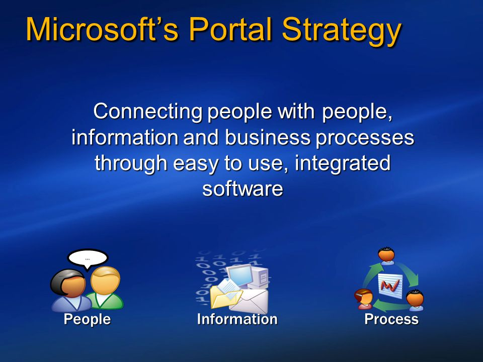 Microsoft's Portal Strategy People … Information Connecting people with people, information and business processes through easy to use, integrated sof