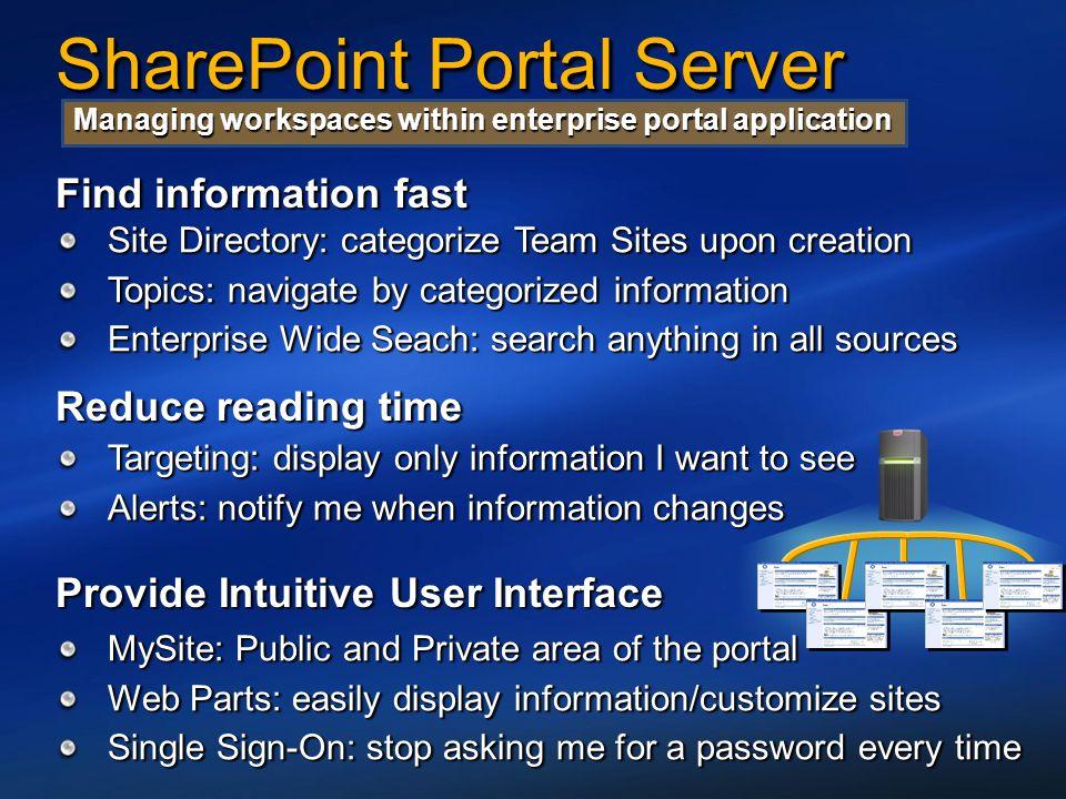 SharePoint Portal Server Managing workspaces within enterprise portal application Site Directory: categorize Team Sites upon creation Topics: navigate