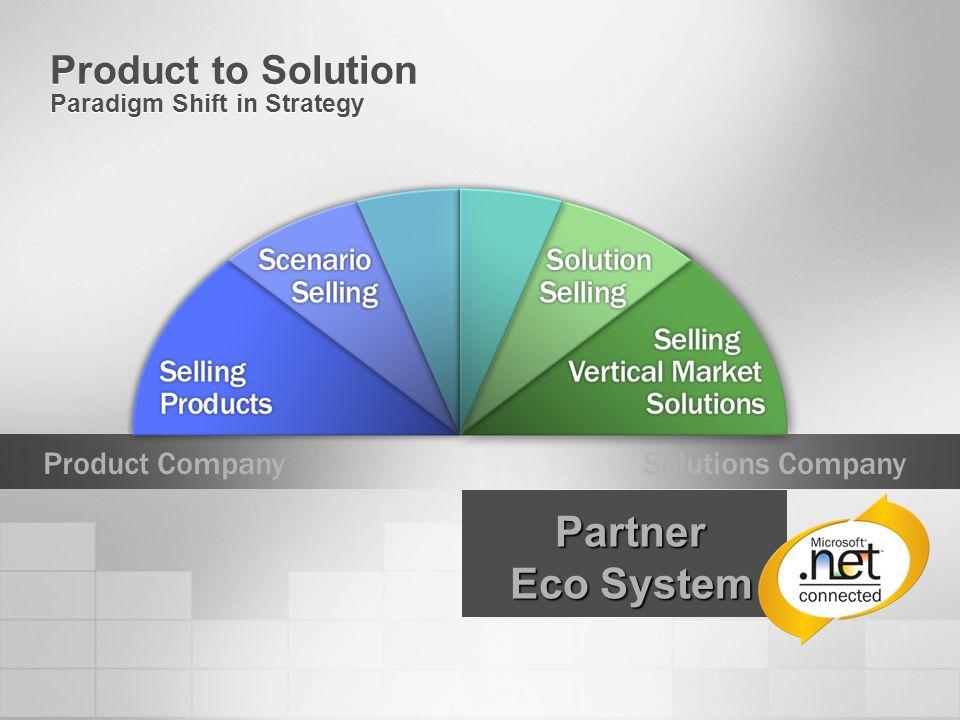 Product to Solution Paradigm Shift in Strategy Product CompanySolutions Company Partner Eco System