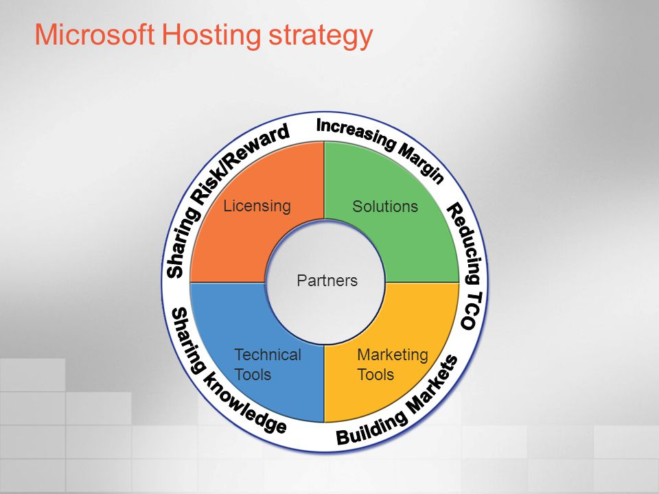 Microsoft Hosting strategy Partners Solutions Licensing Technical Tools Marketing Tools