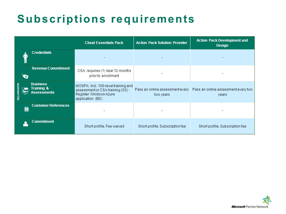 Subscriptions requirements Cloud Essentials Pack Action Pack Solution Provider Action Pack Development and Design REQUIREMENTS Credentials --- Revenue
