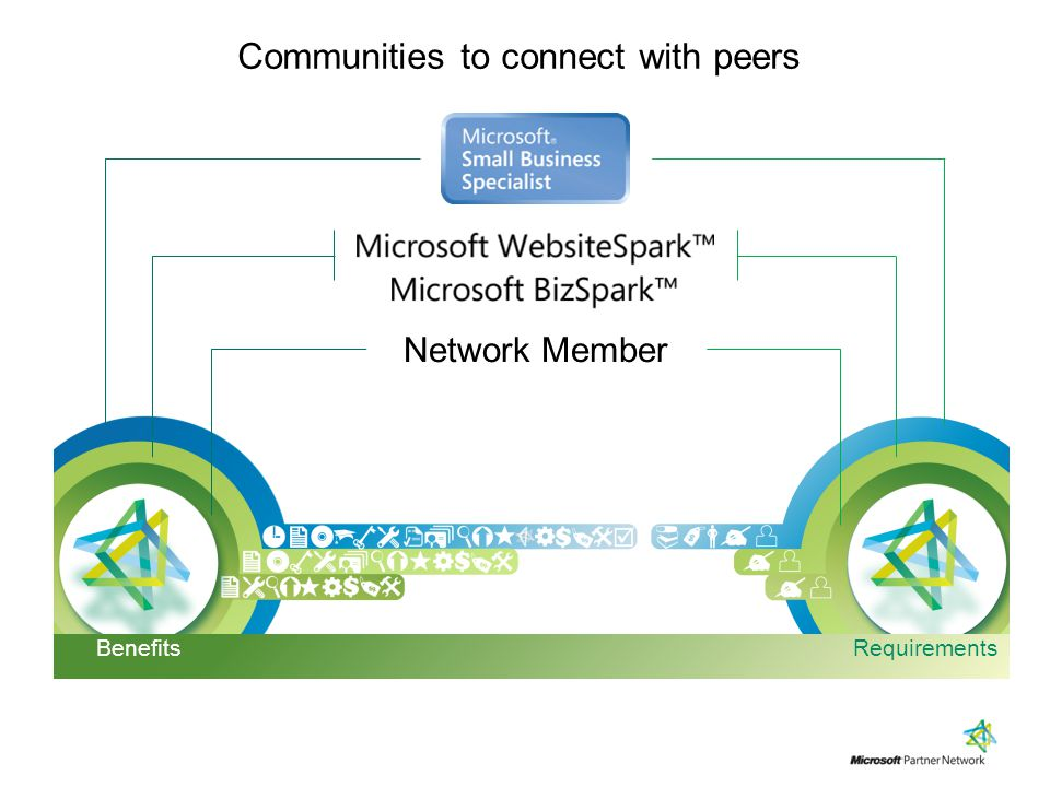 Communities to connect with peers Network Member Requirements Benefits