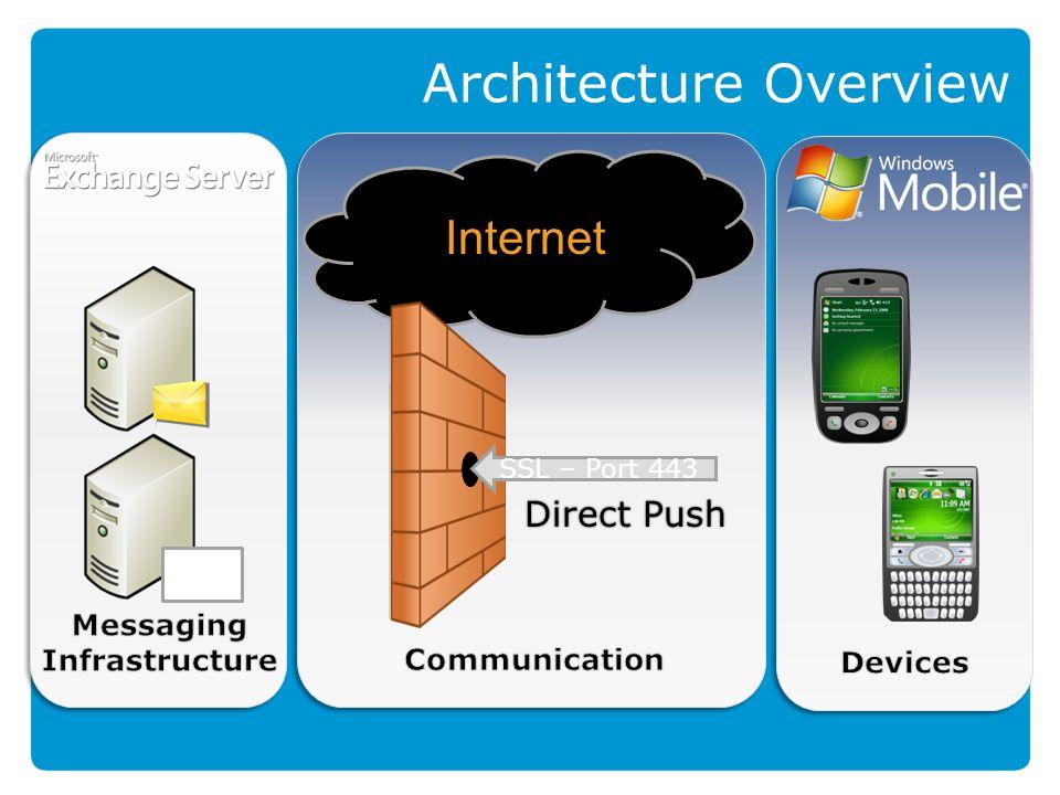 Architecture Overview EAS SSL – Port 443 Direct Push Internet
