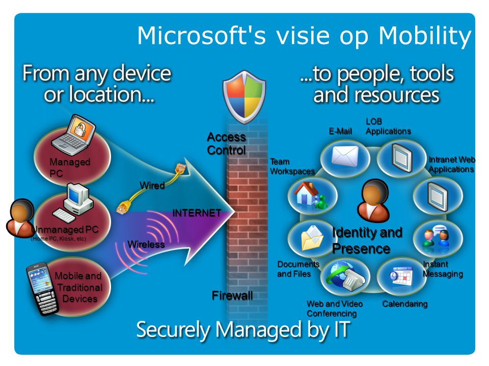 ProductivityReliabilityCost Business Value Re-Use Knowledge Easy to Manage/Support Scalable Secure Secure Device Choice Easy-To-Use Enabling Lifestyle Microsoft's Mobile Value Proposition