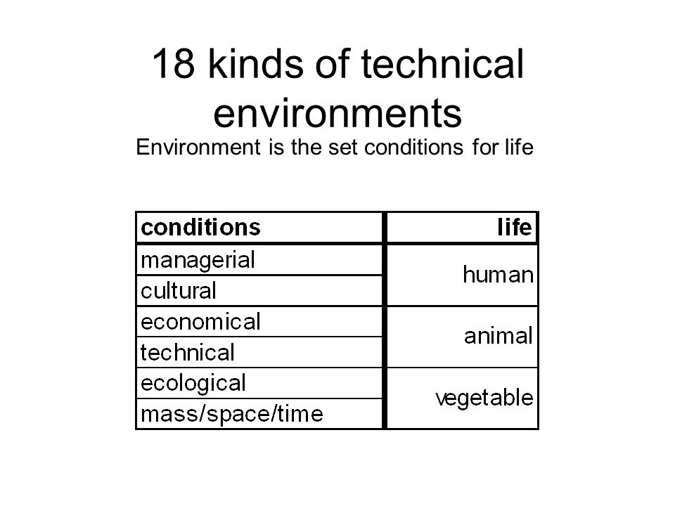 18 kinds of technical environments Environment is the set conditions for life