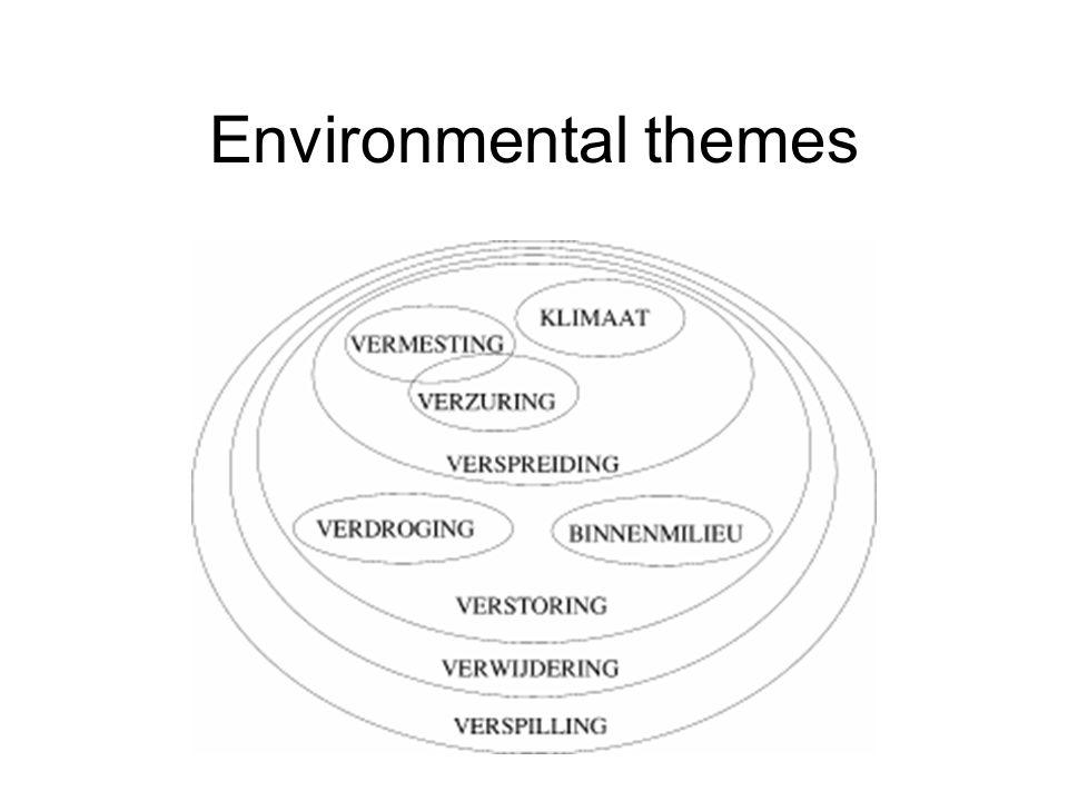 Environmental themes