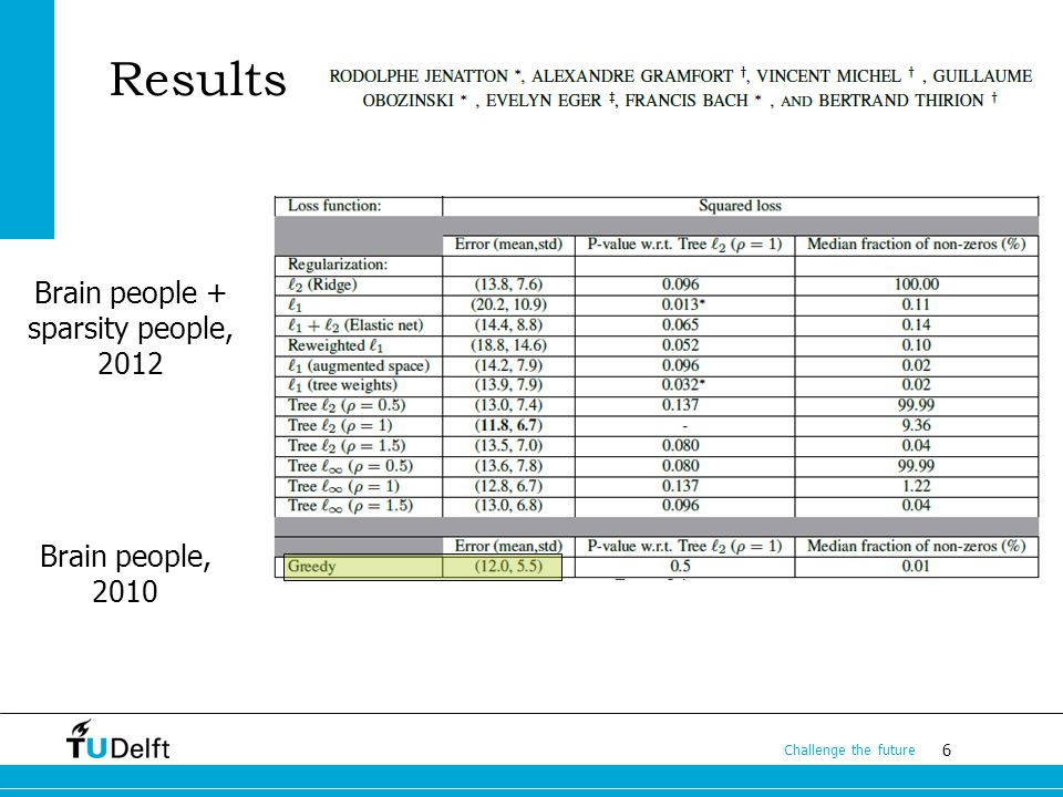 6 Challenge the future Results Brain people, 2010 Brain people + sparsity people, 2012