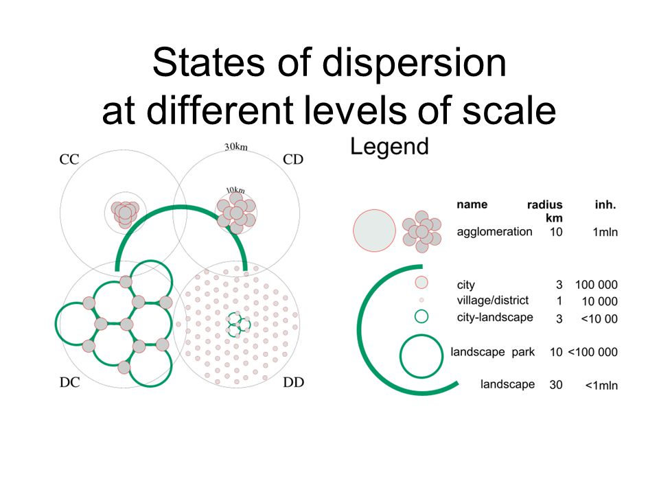 States of dispersion at different levels of scale
