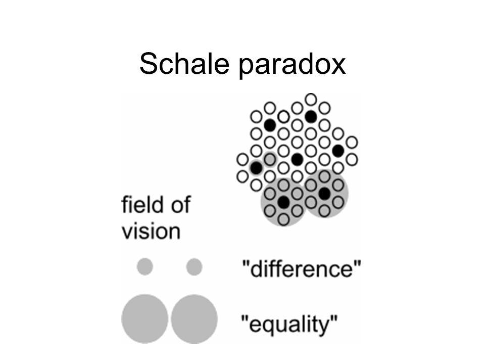 Schale paradox