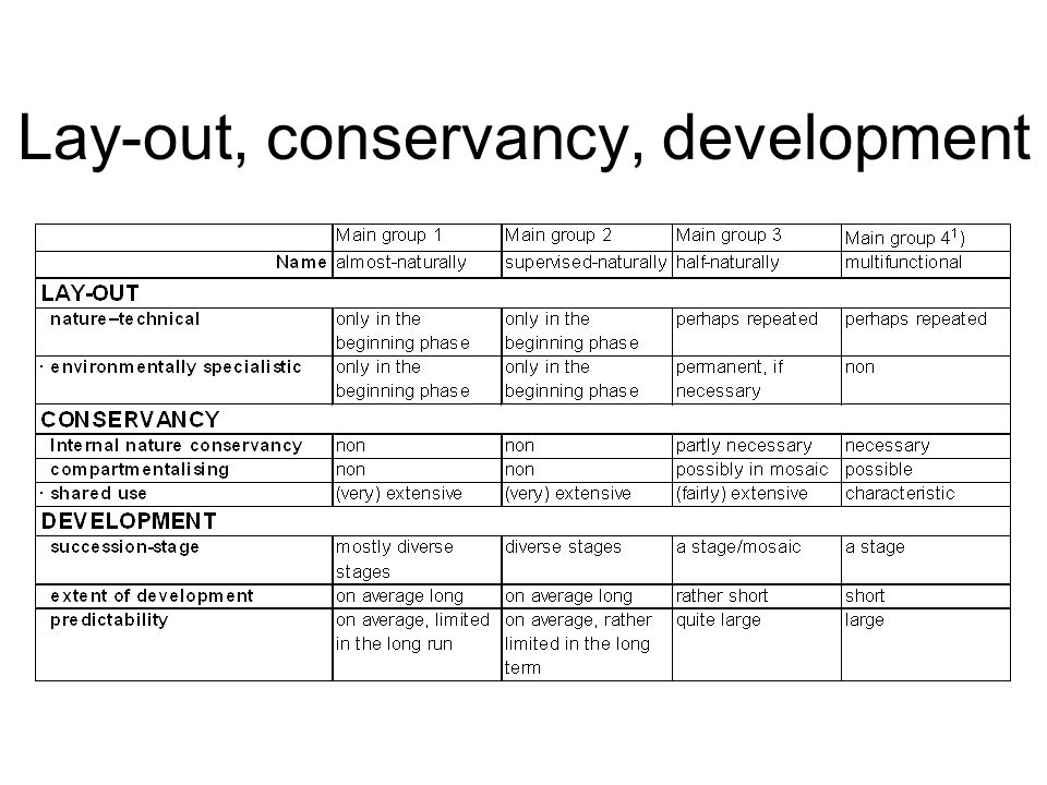 Lay-out, conservancy, development