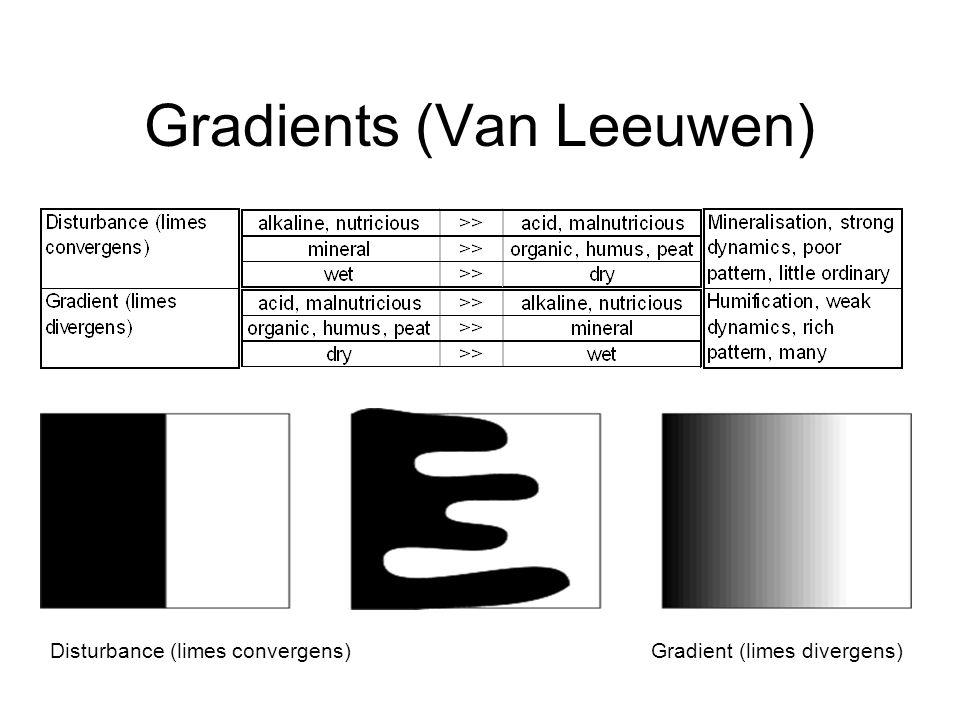 Gradients (Van Leeuwen) Gradient (limes divergens)Disturbance (limes convergens)