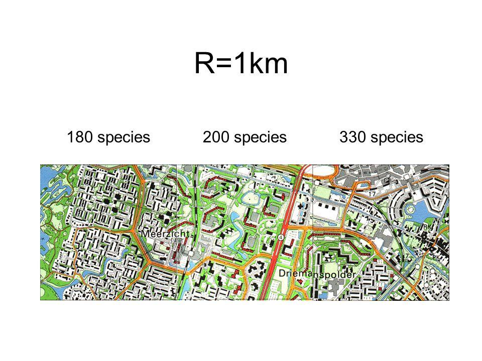 R=1km 180 species200 species330 species
