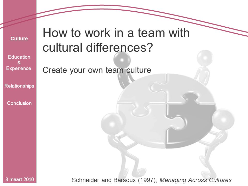 3 maart 2010 Culture Education & Experience Relationships Conclusion Create your own team culture Schneider and Barsoux (1997), Managing Across Cultures
