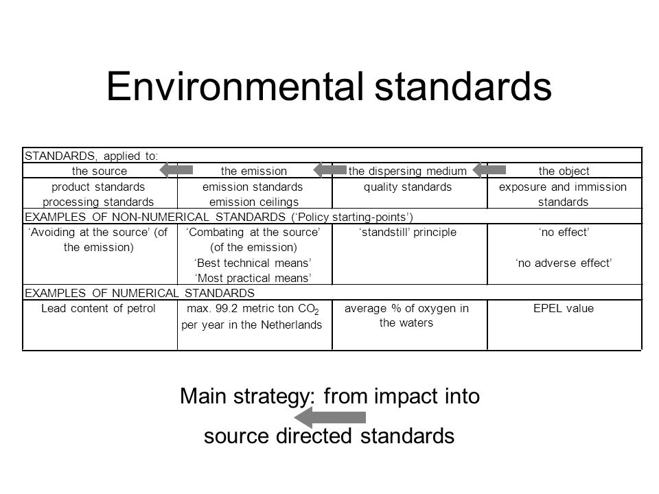 Environmental standards STANDARDS, applied to: the sourcethe emissionthe dispersing mediumthe object product standards processing standards emission standards emission ceilings quality standardsexposure and immission standards EXAMPLES OF NON-NUMERICAL STANDARDS ('Policy starting-points') 'Avoiding at the source' (of the emission) 'Combating at the source' (of the emission) 'standstill' principle'no effect' 'Best technical means''no adverse effect' 'Most practical means' EXAMPLES OF NUMERICAL STANDARDS Lead content of petrolmax.