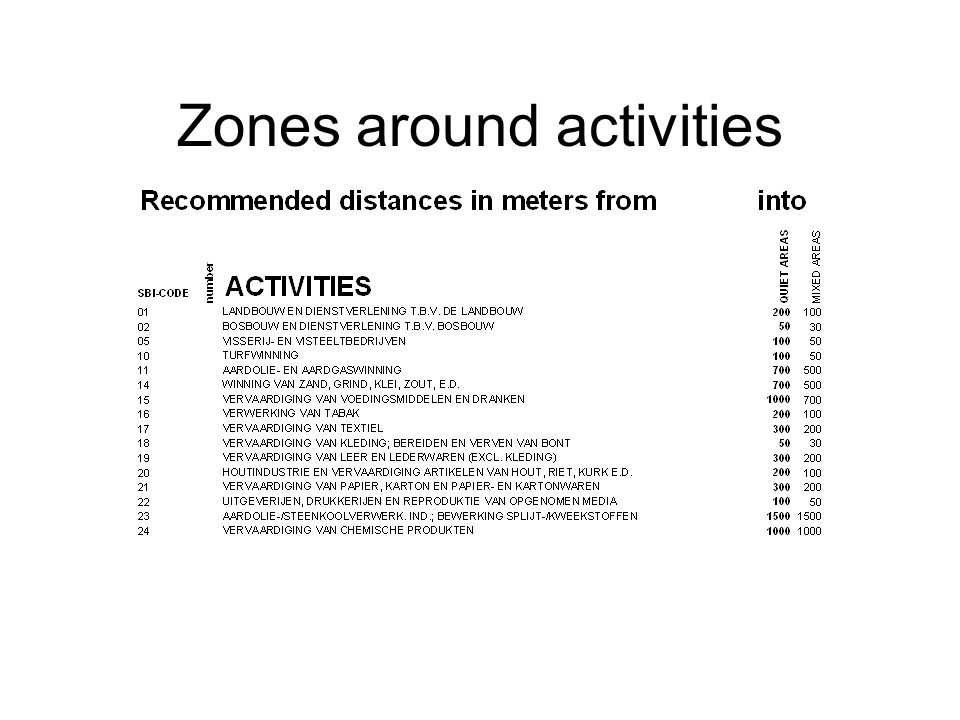 Zones around activities