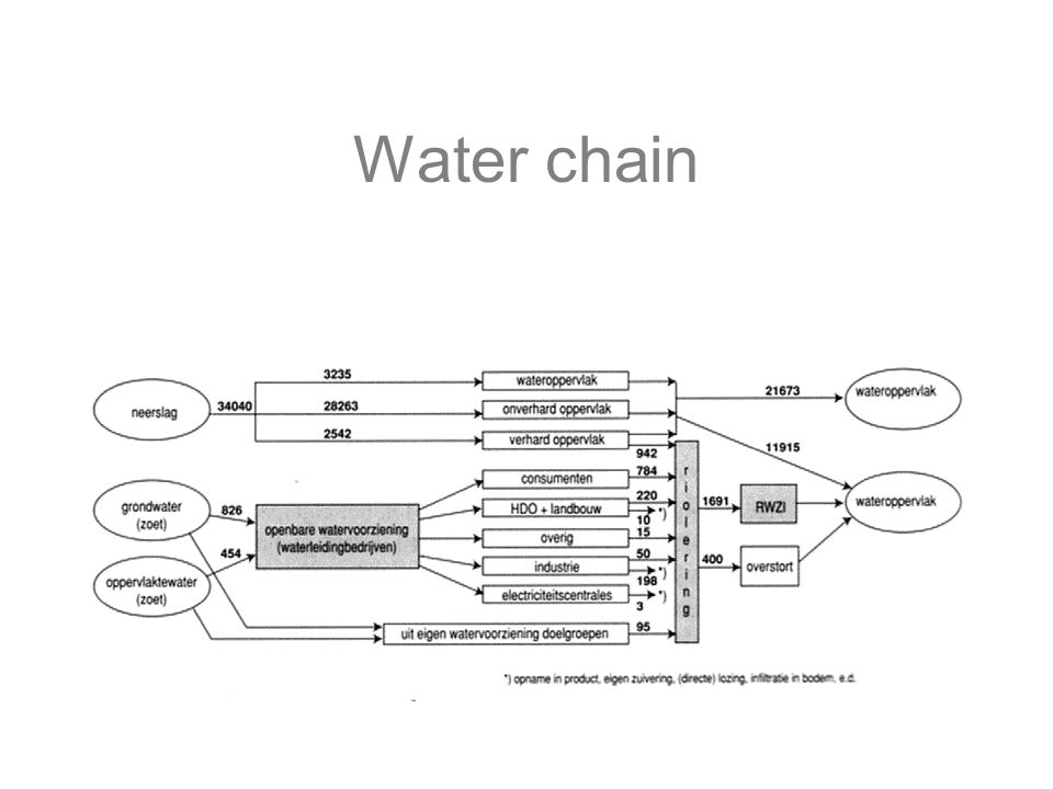 Water chain