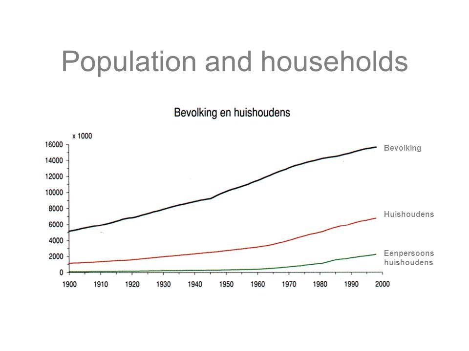 Population and households Bevolking Huishoudens Eenpersoons huishoudens