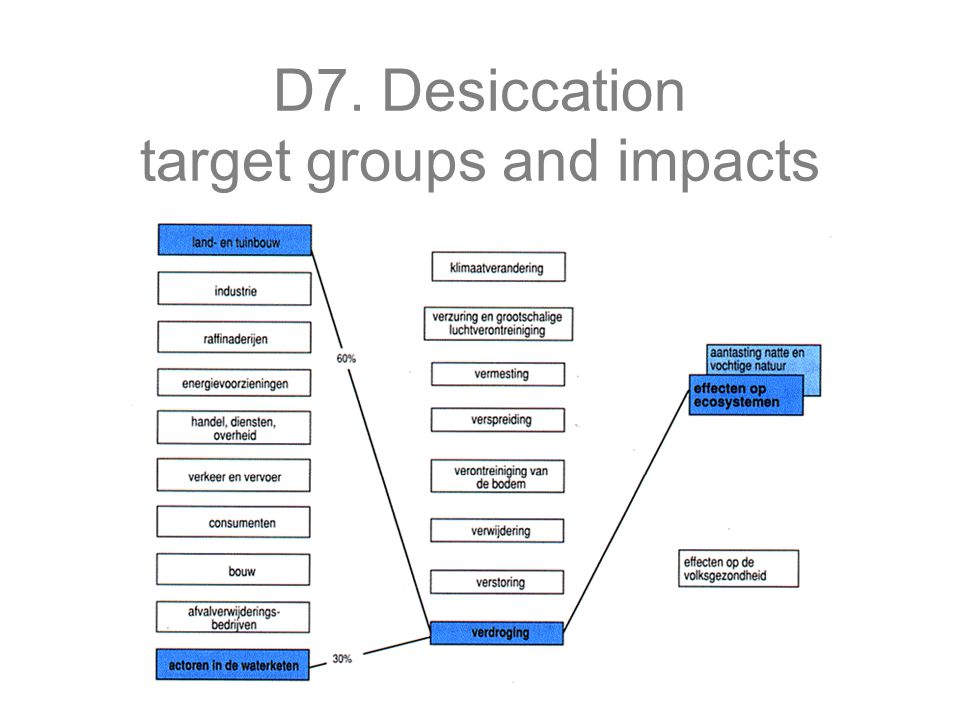 D7. Desiccation target groups and impacts