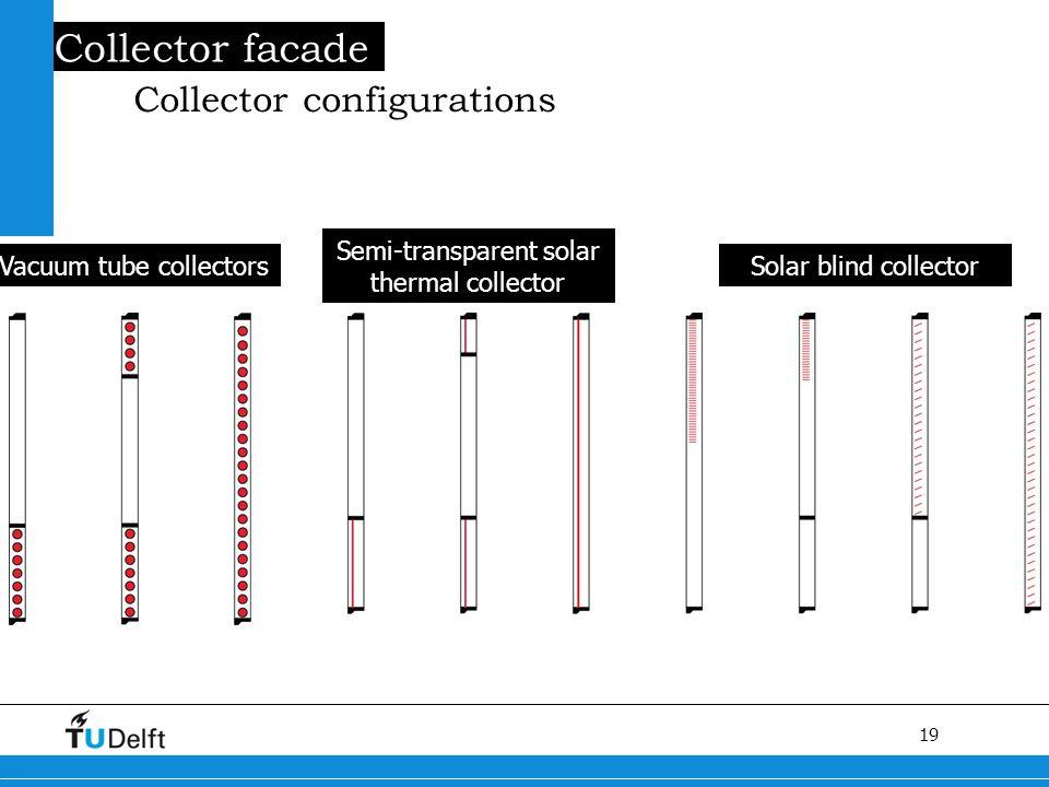 19 Titel van de presentatie Collector facade Collector configurations Vacuum tube collectors Semi-transparent solar thermal collector Solar blind collector