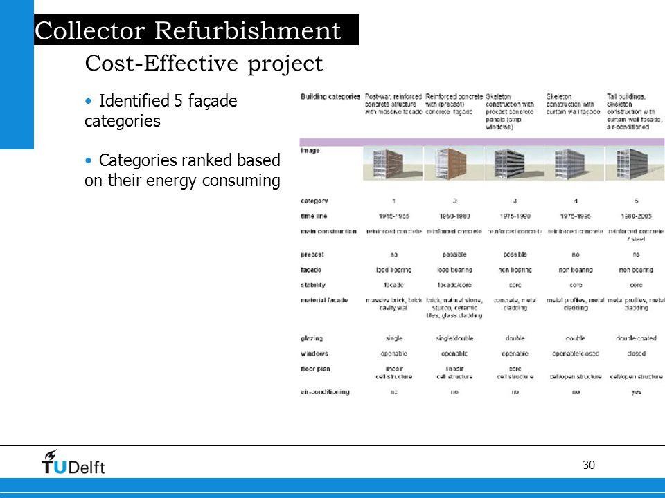 30 Titel van de presentatie Collector Refurbishment Cost-Effective project Identified 5 façade categories Categories ranked based on their energy consuming