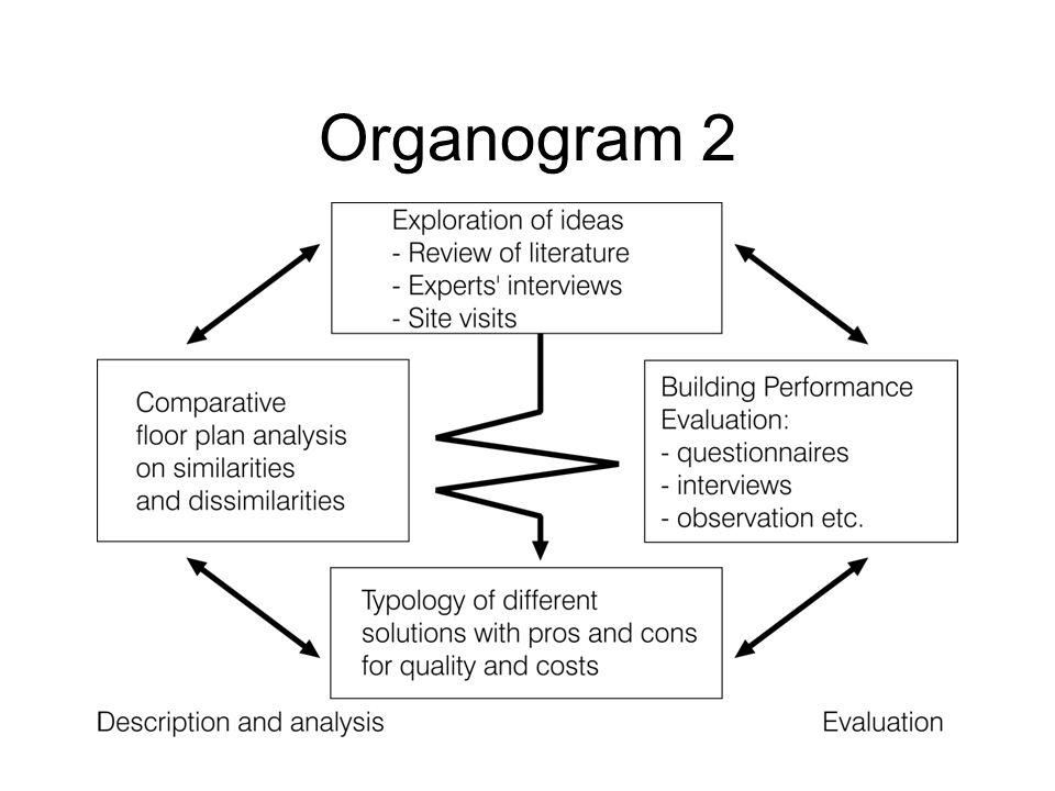 Organogram 2