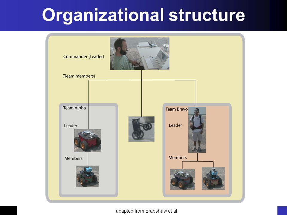 Koen Hindriks, Birna van Riemsdijk Multi-agent systemen Koen Hindriks, Birna van RiemsdijkMulti-agent systemen Organizational structure adapted from Bradshaw et al.