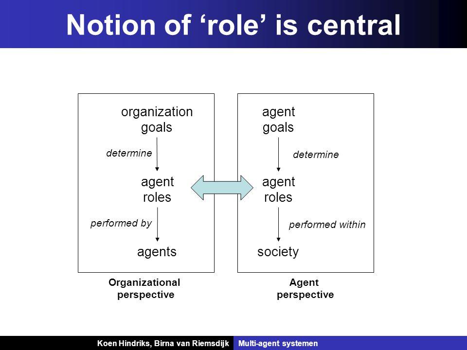 Koen Hindriks, Birna van Riemsdijk Multi-agent systemen Koen Hindriks, Birna van RiemsdijkMulti-agent systemen Notion of 'role' is central organization goals agents agent roles determine performed by Organizational perspective society agent roles agent goals determine performed within Agent perspective