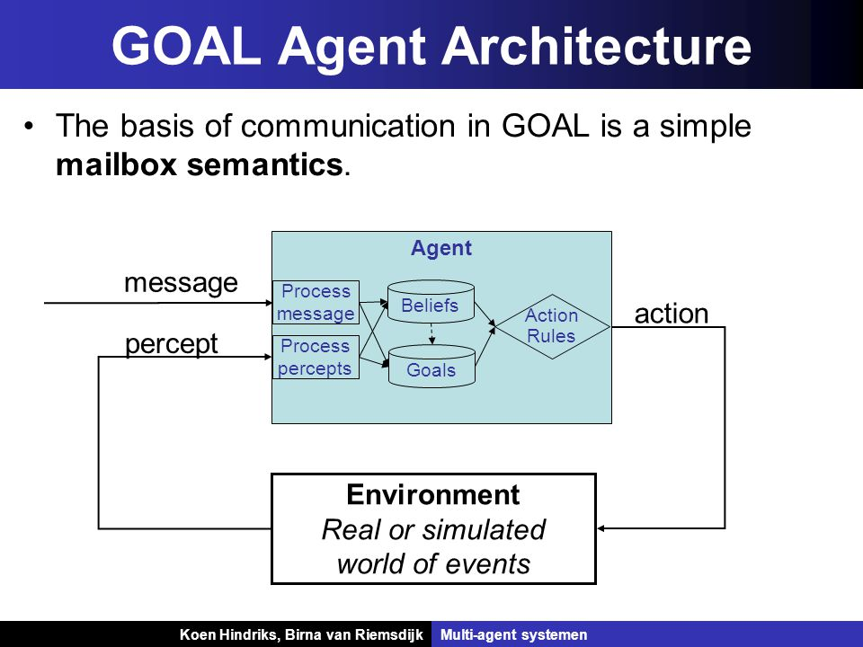 Koen Hindriks, Birna van Riemsdijk Multi-agent systemen Koen Hindriks, Birna van RiemsdijkMulti-agent systemen GOAL Agent Architecture The basis of communication in GOAL is a simple mailbox semantics.