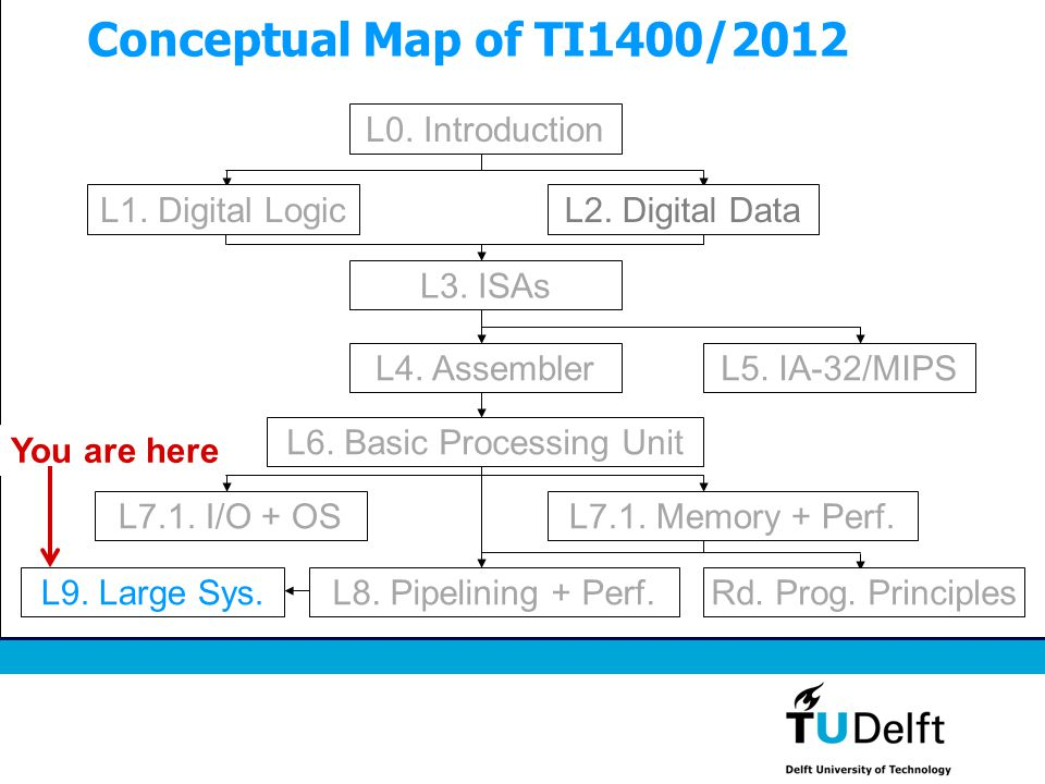 Conceptual Map of TI1400/2012 L3. ISAs L5. IA-32/MIPS L8. Pipelining + Perf.L9. Large Sys. You are here L0. Introduction Rd. Prog. Principles L6. Basi