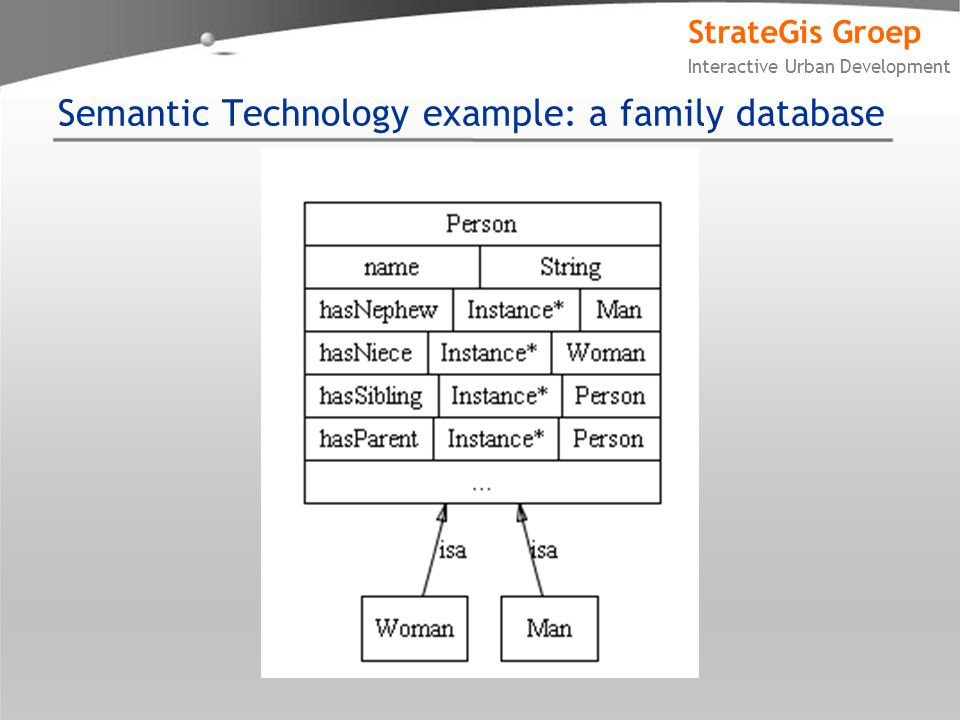 StrateGis Groep Interactive Urban Development Semantic Technology example: a family database